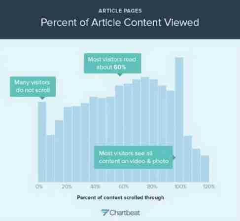 porcentagem de leitores